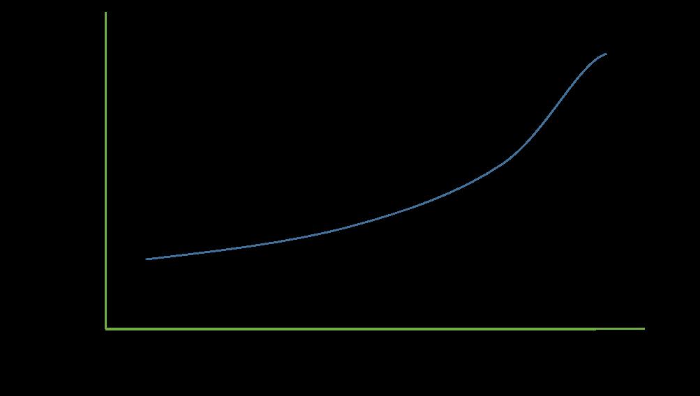 Just Noticeable Change Curve - Peacebridge